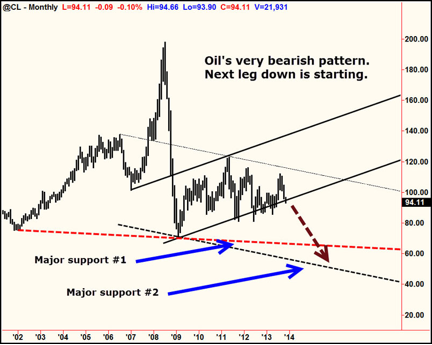 oils-bearish-pattern