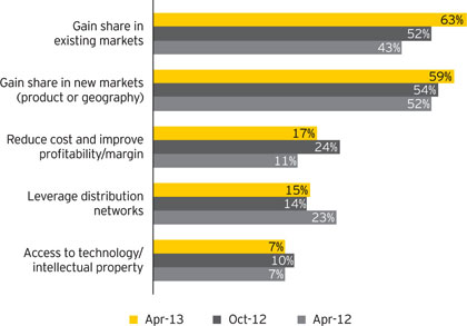 BOBJ - Ernst and Young Survey Graph 12-10-13
