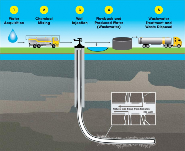 EPA_HydraulicFrackingWaterCycle